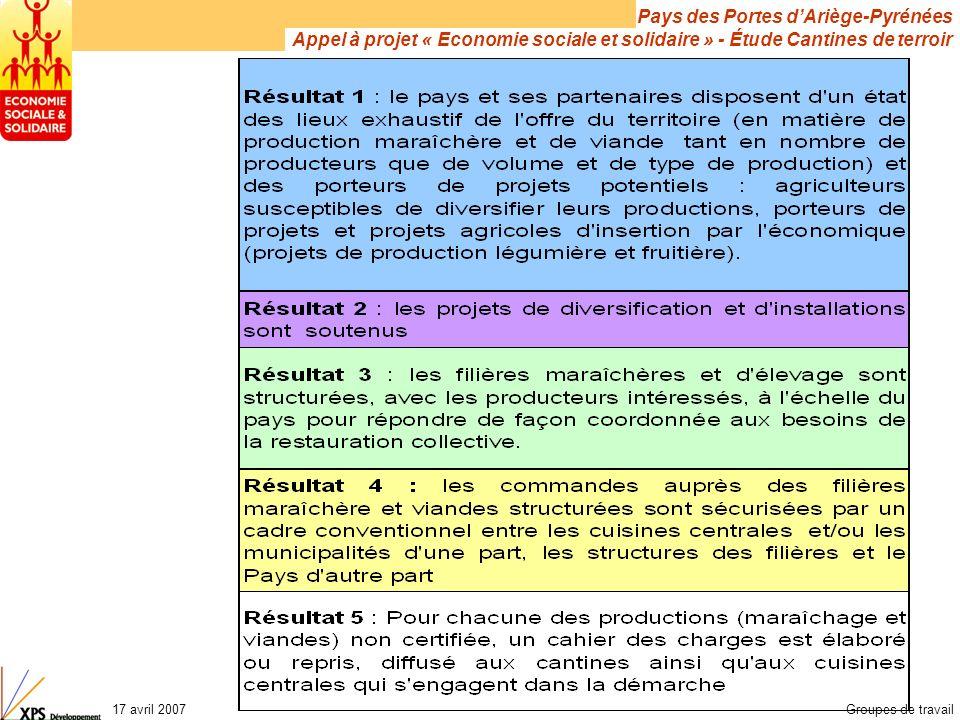Pays des Portes dAriège-Pyrénées Appel à projet « Economie sociale et solidaire » - Étude Cantines de terroir 17 avril 2007Groupes de travail