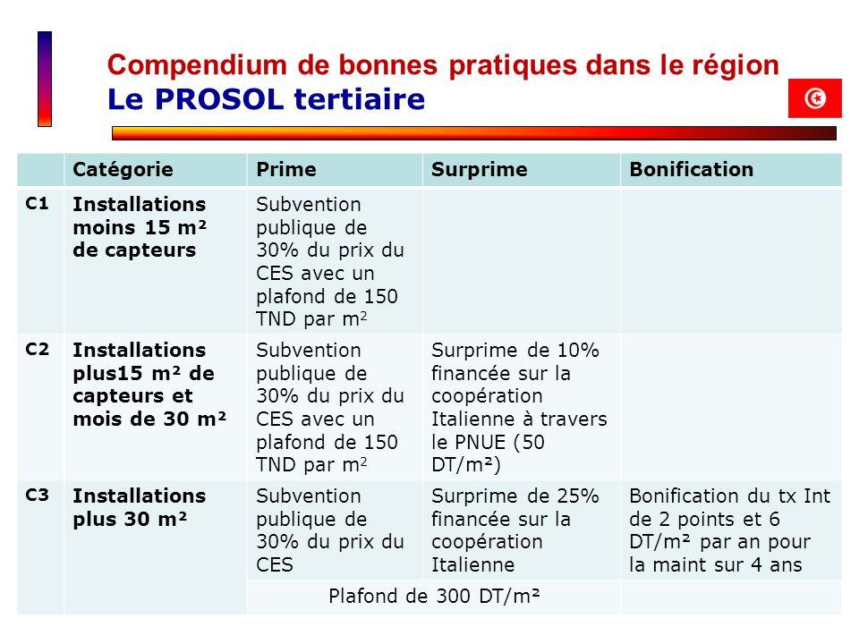Compendium de bonnes pratiques dans le région Le PROSOL tertiaire CatégoriePrimeSurprimeBonification C1 Installations moins 15 m² de capteurs Subventi