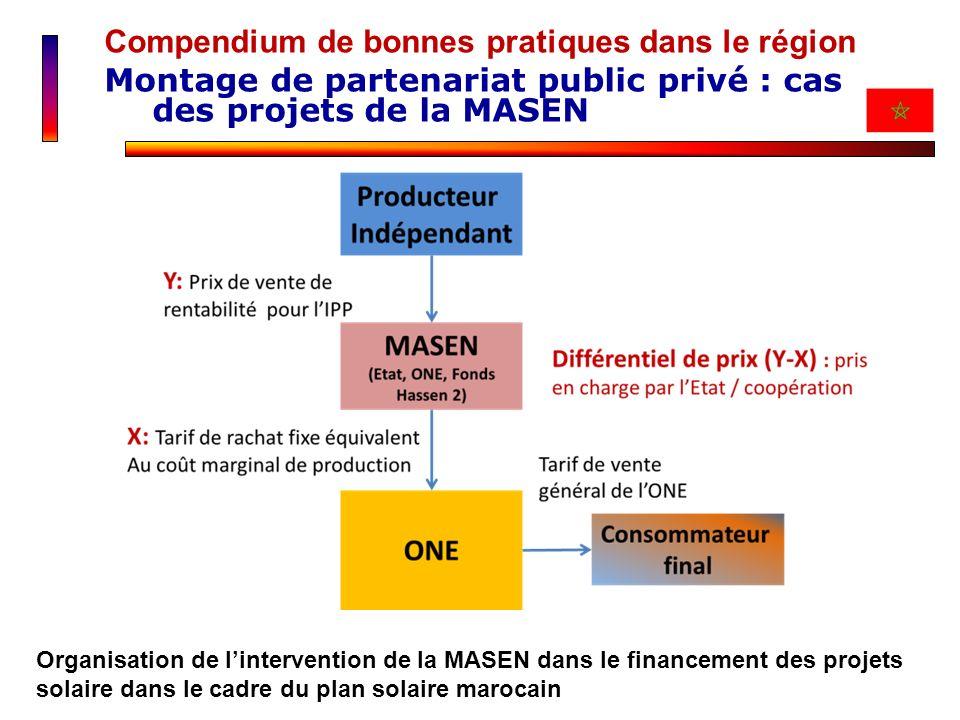 Compendium de bonnes pratiques dans le région Montage de partenariat public privé : cas des projets de la MASEN Organisation de lintervention de la MA