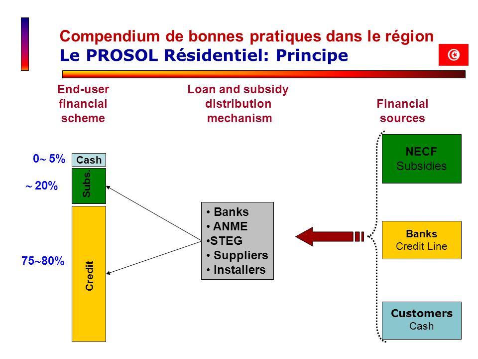 Compendium de bonnes pratiques dans le région Le PROSOL Résidentiel: Principe 0 5% 20% 75 80% Credit Subs. Cash NECF Subsidies Banks Credit Line Finan