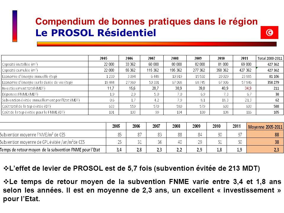 Leffet de levier de PROSOL est de 5,7 fois (subvention évitée de 213 MDT) Le temps de retour moyen de la subvention FNME varie entre 3,4 et 1,8 ans se