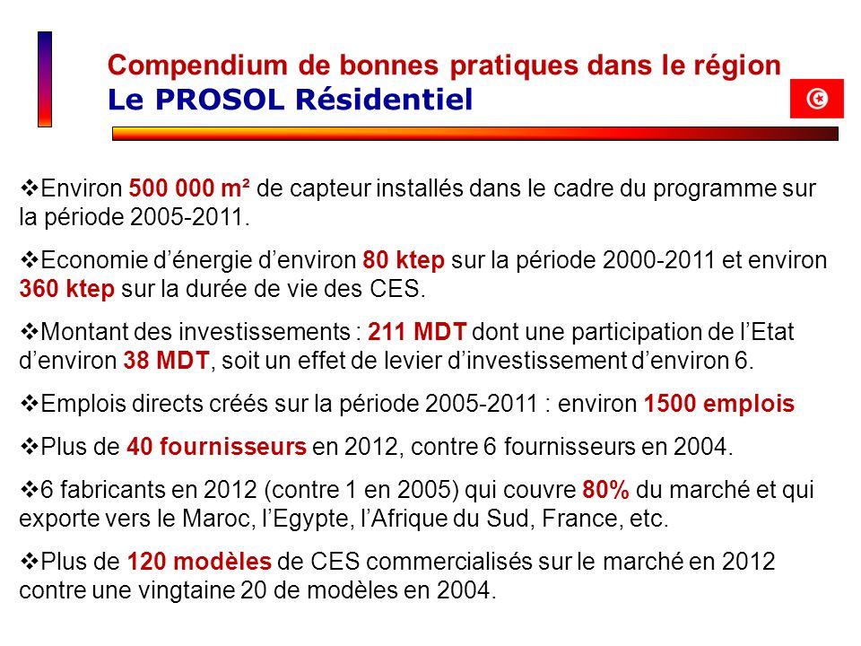 Environ 500 000 m² de capteur installés dans le cadre du programme sur la période 2005-2011. Economie dénergie denviron 80 ktep sur la période 2000-20