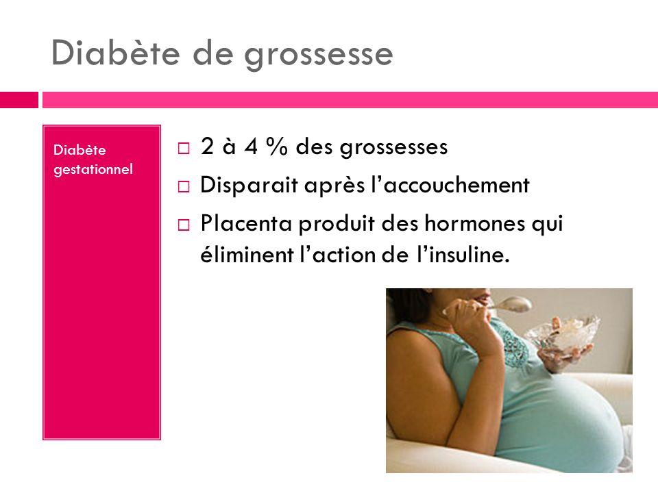 Diabète de grossesse Diabète gestationnel 2 à 4 % des grossesses Disparait après laccouchement Placenta produit des hormones qui éliminent laction de linsuline.
