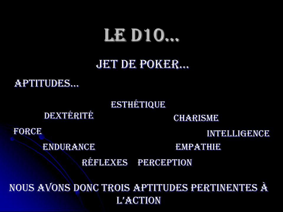 Le D10… jet de poker… Force Endurance Dextérité Esthétique RéflexesPerception Charisme Empathie Intelligence Aptitudes… Nous avons donc trois aptitude