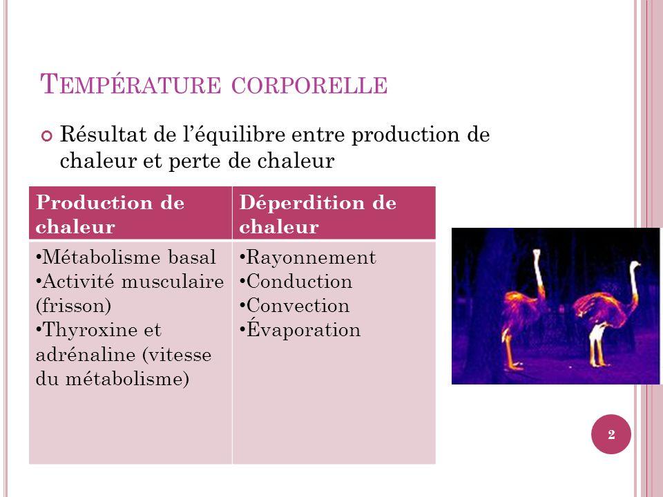 T EMPÉRATURE CORPORELLE Résultat de léquilibre entre production de chaleur et perte de chaleur Production de chaleur Déperdition de chaleur Métabolism