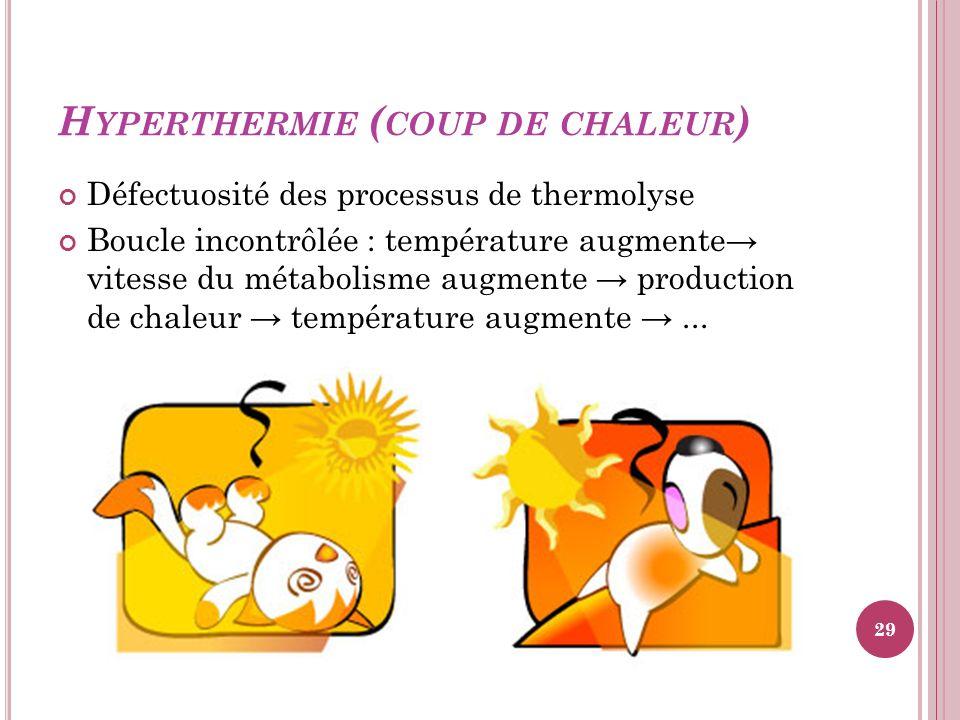 H YPERTHERMIE ( COUP DE CHALEUR ) Défectuosité des processus de thermolyse Boucle incontrôlée : température augmente vitesse du métabolisme augmente p