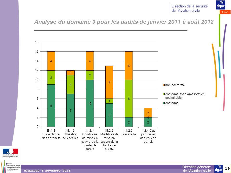 19 Direction générale de lAviation civile Direction de la sécurité de lAviation civile Analyse du domaine 3 pour les audits de janvier 2011 à août 201