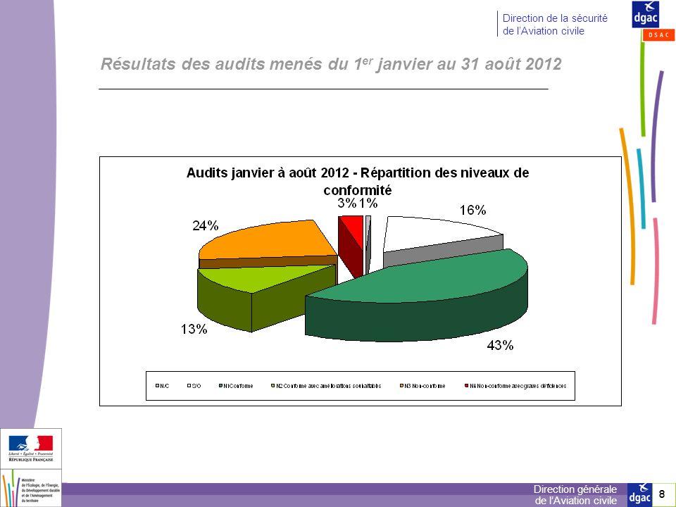 8 8 Direction générale de lAviation civile Direction de la sécurité de lAviation civile Résultats des audits menés du 1 er janvier au 31 août 2012