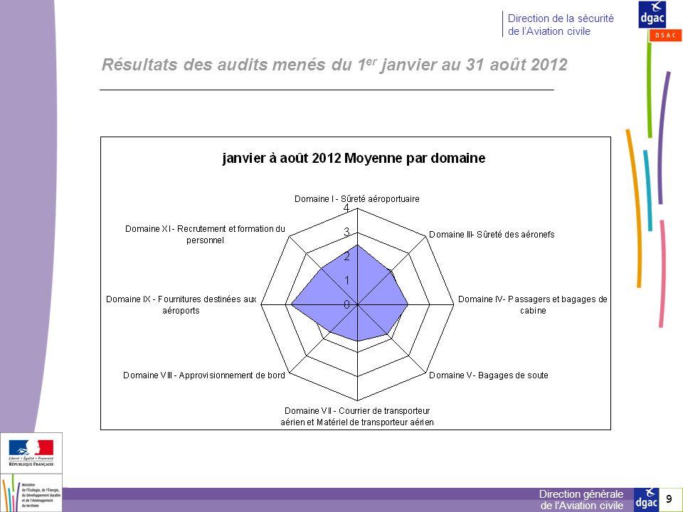 9 9 Direction générale de lAviation civile Direction de la sécurité de lAviation civile Résultats des audits menés du 1 er janvier au 31 août 2012