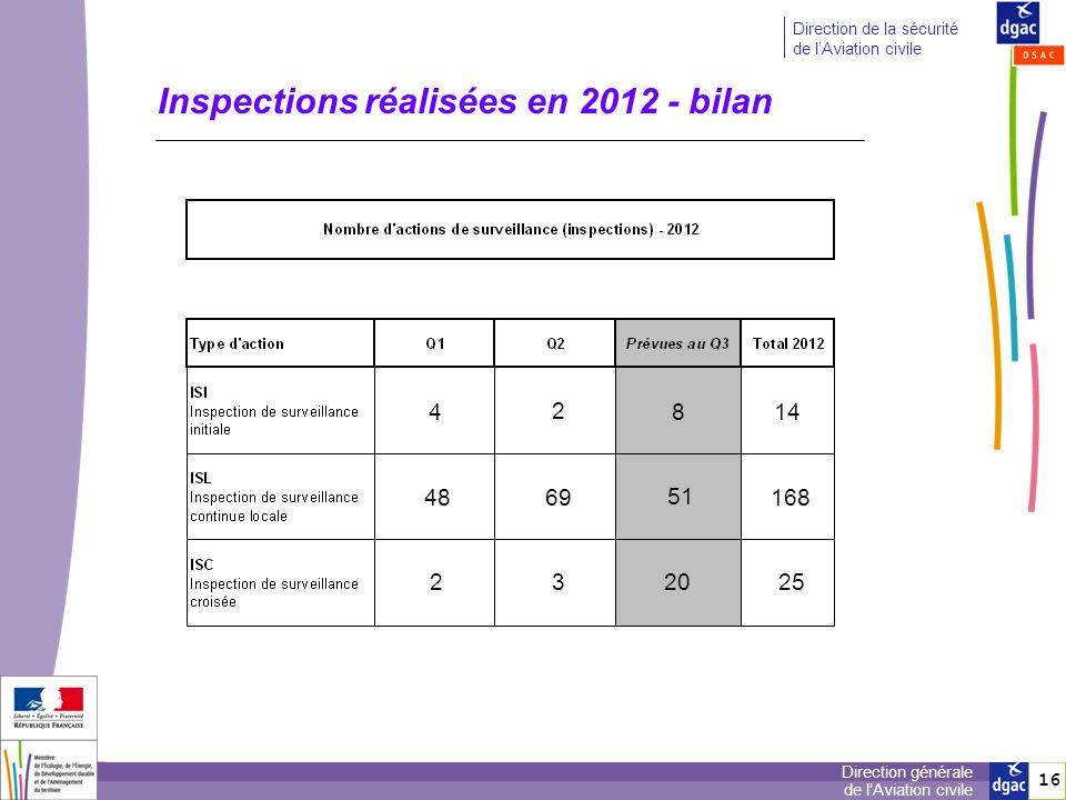 16 Direction générale de lAviation civile Direction de la sécurité de lAviation civile Inspections réalisées en 2012 - bilan 4 48 2 2 69 3 8 51 20 14