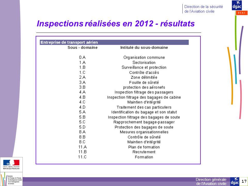 17 Direction générale de lAviation civile Direction de la sécurité de lAviation civile Inspections réalisées en 2012 - résultats