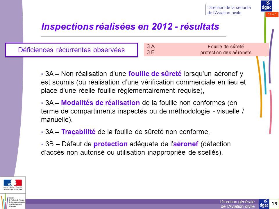 19 Direction générale de lAviation civile Direction de la sécurité de lAviation civile Inspections réalisées en 2012 - résultats Déficiences récurrent