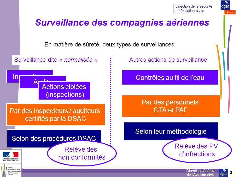 4 4 Direction générale de lAviation civile Direction de la sécurité de lAviation civile Surveillance des compagnies aériennes Surveillance dite « normalisée » Autres actions de surveillance Inspections Contrôles au fil de leau Audits Actions ciblées (inspections) Par des inspecteurs / auditeurs certifiés par la DSAC Par des personnels GTA et PAF Selon des procédures DSAC Selon leur méthodologie Référentiel EU principalement (pour linstant) Référentiel EU et Fr En matière de sûreté, deux types de surveillances