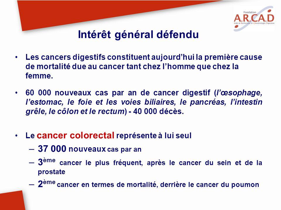 Intérêt général défendu Les cancers digestifs constituent aujourdhui la première cause de mortalité due au cancer tant chez lhomme que chez la femme.