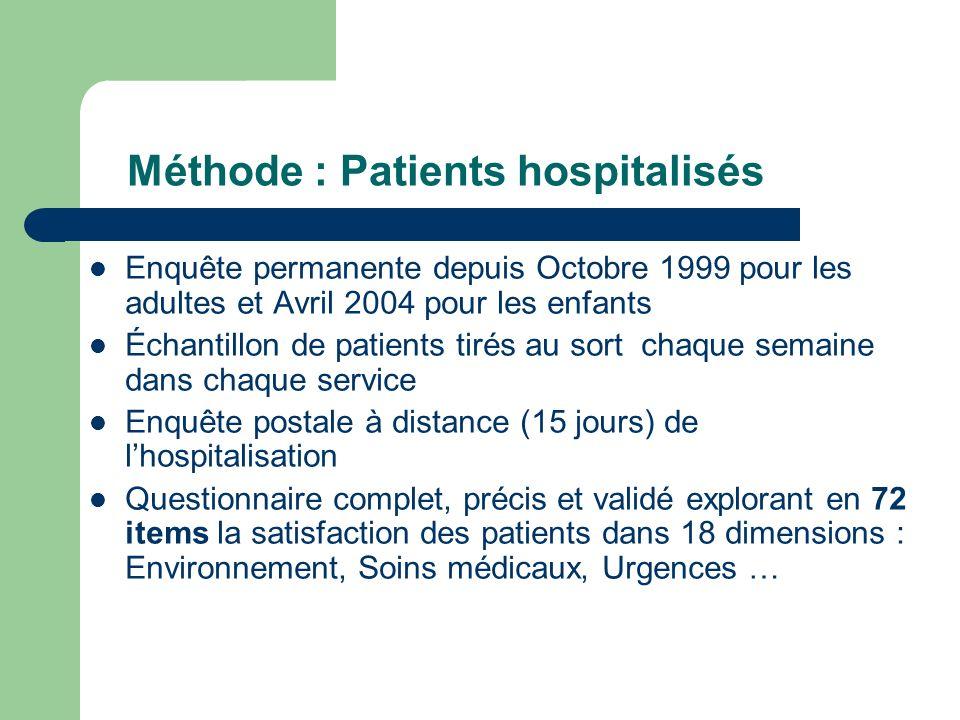 Méthode : Patients hospitalisés Enquête permanente depuis Octobre 1999 pour les adultes et Avril 2004 pour les enfants Échantillon de patients tirés a