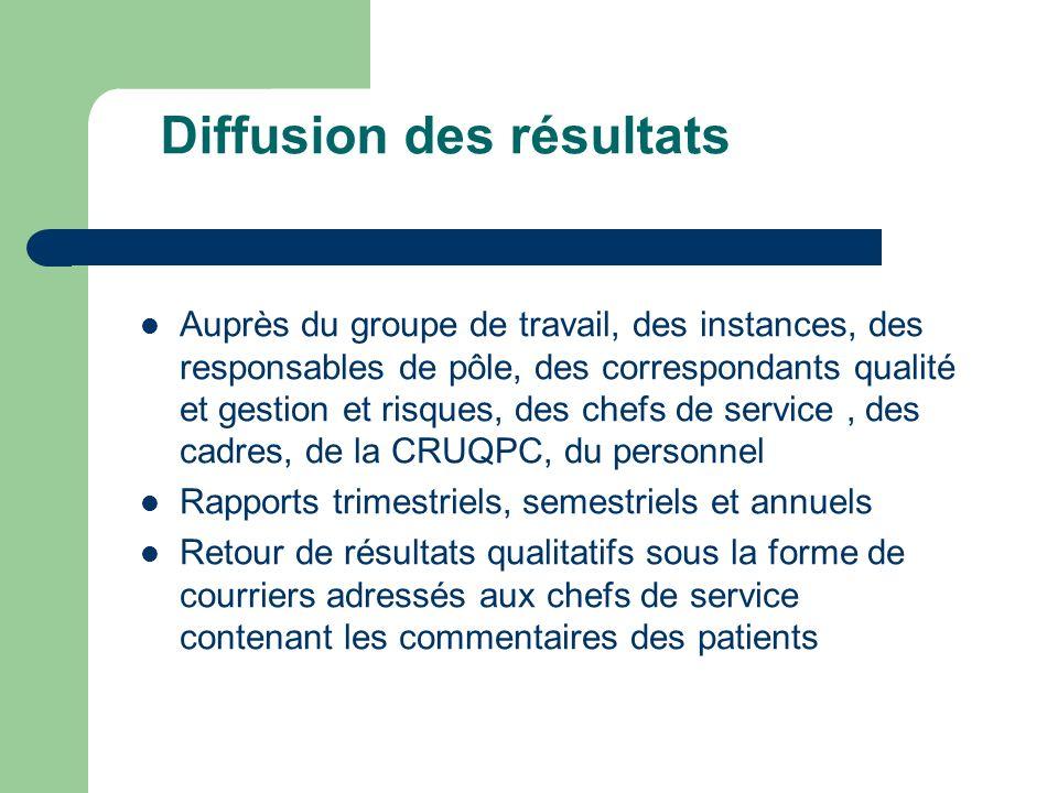 Diffusion des résultats Auprès du groupe de travail, des instances, des responsables de pôle, des correspondants qualité et gestion et risques, des ch