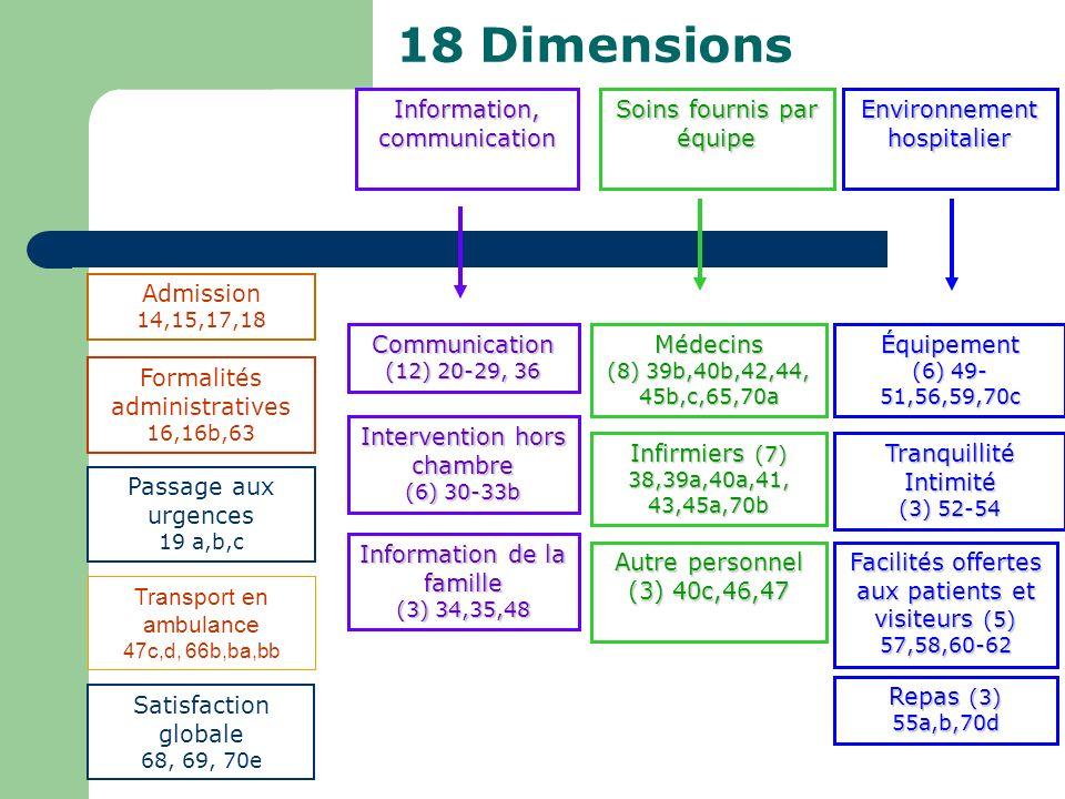 18 Dimensions Information, communication Admission 14,15,17,18 Formalités administratives 16,16b,63 Passage aux urgences 19 a,b,c Soins fournis par éq