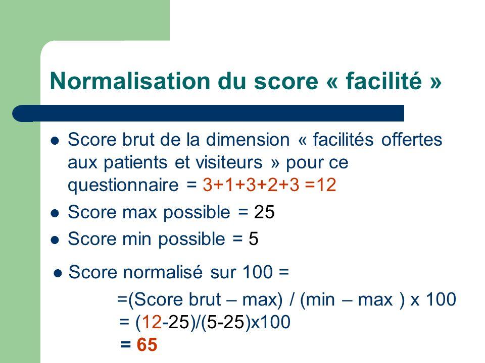 Normalisation du score « facilité » Score brut de la dimension « facilités offertes aux patients et visiteurs » pour ce questionnaire = 3+1+3+2+3 =12