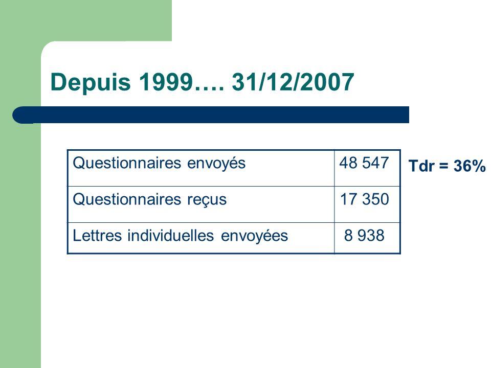 Depuis 1999…. 31/12/2007 Questionnaires envoyés48 547 Questionnaires reçus17 350 Lettres individuelles envoyées 8 938 Tdr = 36%