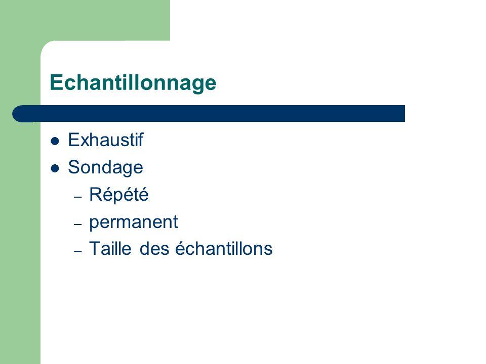 Echantillonnage Exhaustif Sondage – Répété – permanent – Taille des échantillons
