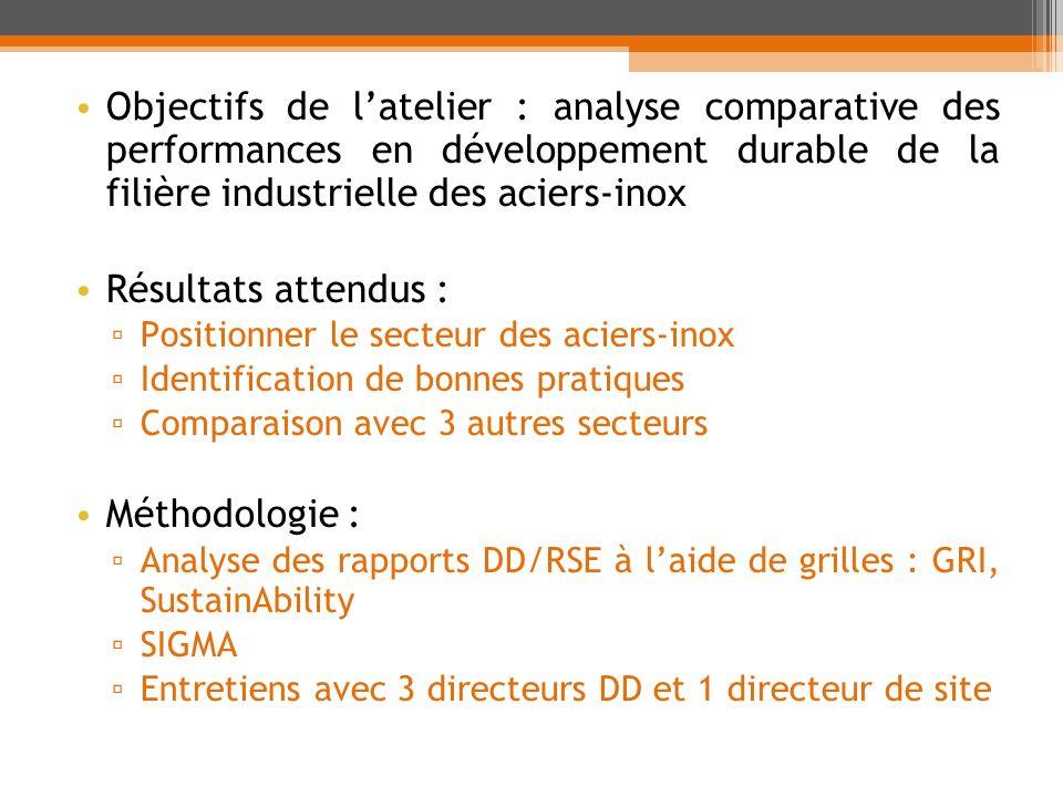 Objectifs de latelier : analyse comparative des performances en développement durable de la filière industrielle des aciers-inox Résultats attendus :