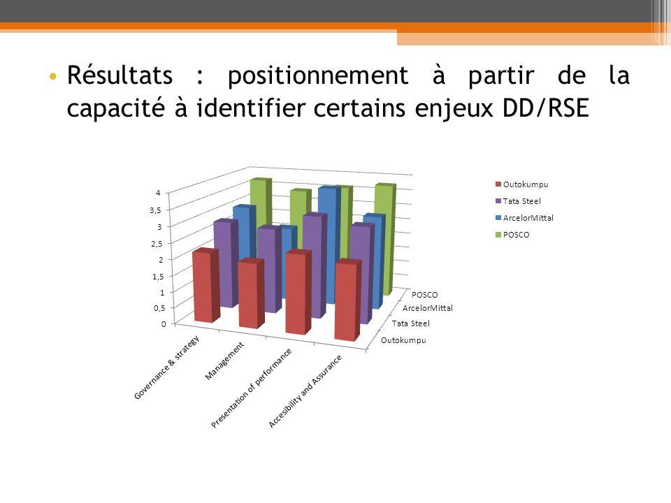 Résultats : positionnement à partir de la capacité à identifier certains enjeux DD/RSE