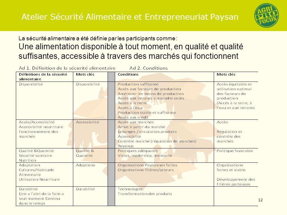 Atelier Sécurité Alimentaire et Entrepreneuriat Paysan La sécurité alimentaire a été définie par les participants comme : Une alimentation disponible à tout moment, en qualité et qualité suffisantes, accessible à travers des marchés qui fonctionnent 12