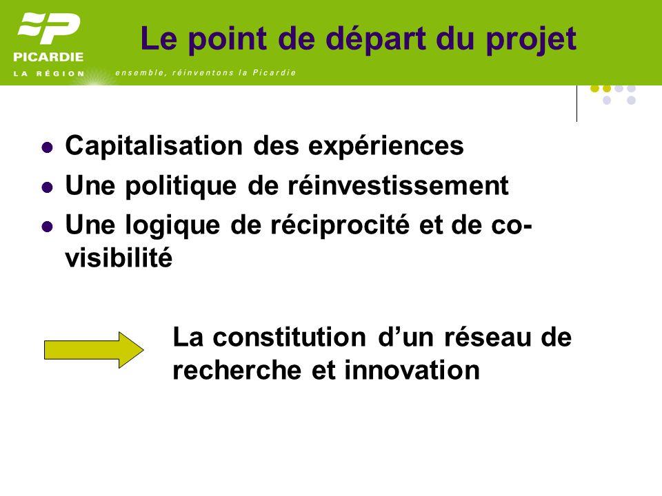 Capitalisation des expériences Une politique de réinvestissement Une logique de réciprocité et de co- visibilité La constitution dun réseau de recherche et innovation Le point de départ du projet