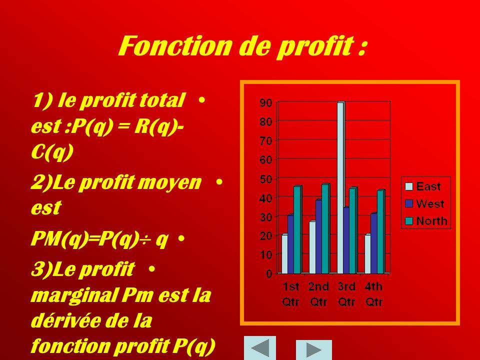Fonction de Revenu 1)Le revenu total :est le prix de la quantité totale demandée (ou vendue ) il est noté par :R(q)=prix unitaire quantité demandée 2)