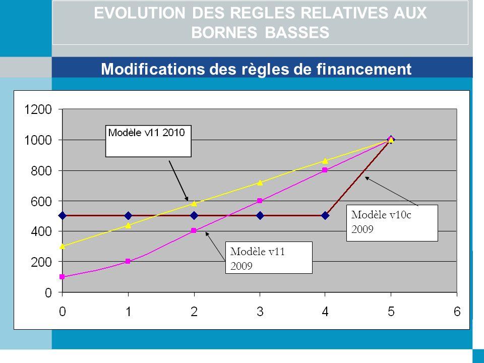 EVOLUTION DES REGLES RELATIVES AUX BORNES BASSES Modifications des règles de financement Modèle v11 2009 Modèle v10c 2009