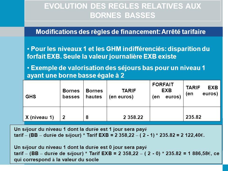EVOLUTION DES REGLES RELATIVES AUX BORNES BASSES Pour les niveaux 1 et les GHM indifférenciés: disparition du forfait EXB. Seule la valeur journalière