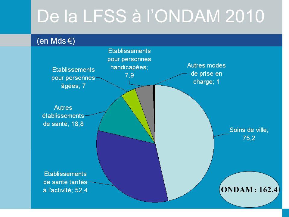 De la LFSS à lONDAM 2010 (en Mds ) ONDAM : 162.4
