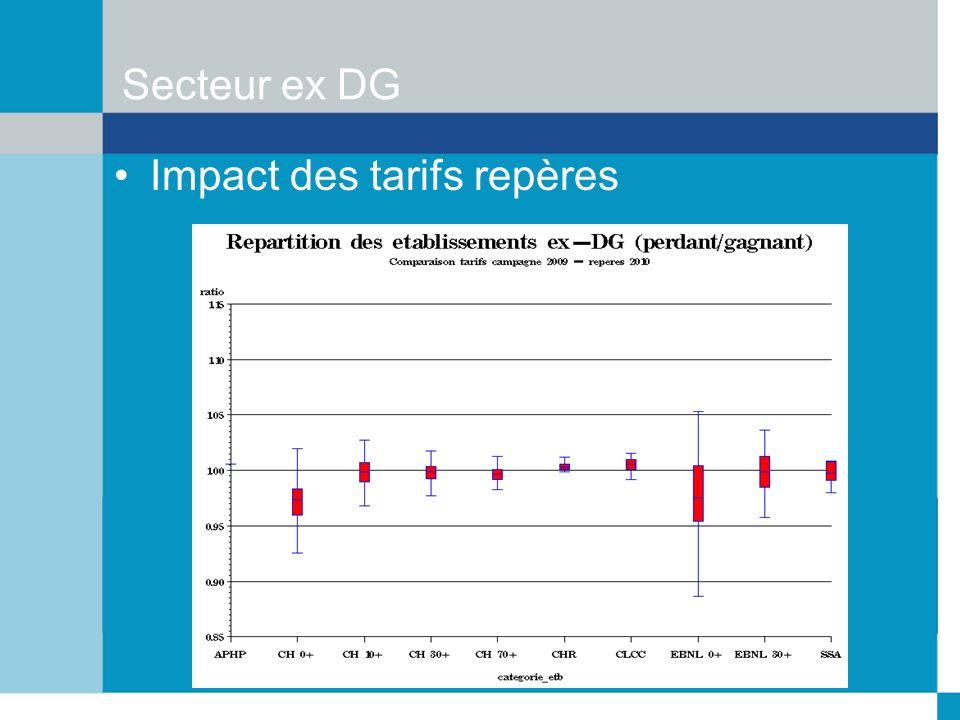 Secteur ex DG Impact des tarifs repères