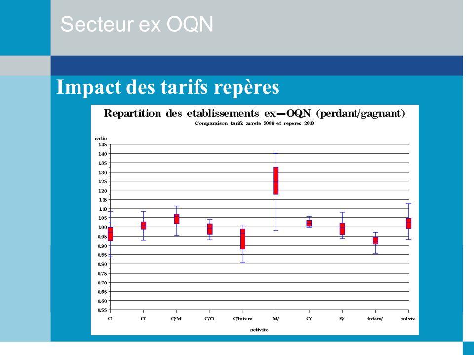Secteur ex OQN Impact des tarifs repères