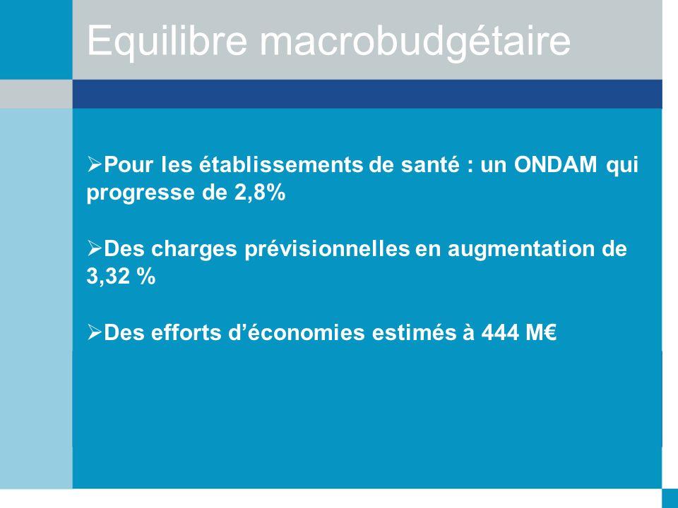 Equilibre macrobudgétaire Pour les établissements de santé : un ONDAM qui progresse de 2,8% Des charges prévisionnelles en augmentation de 3,32 % Des