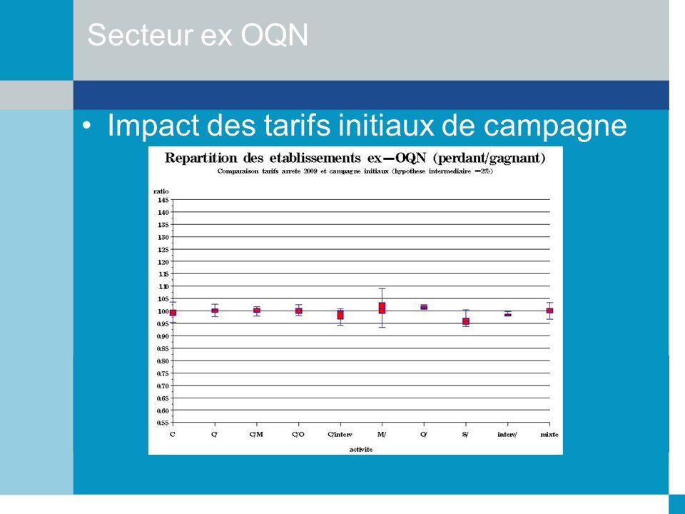 Secteur ex OQN Impact des tarifs initiaux de campagne