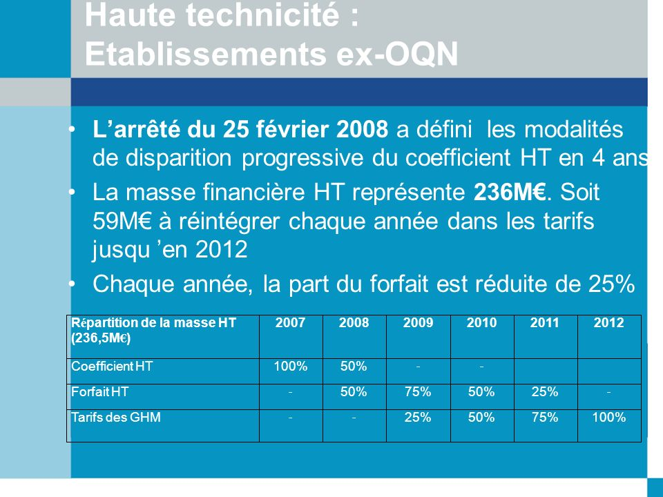 Haute technicité : Etablissements ex-OQN Larrêté du 25 février 2008 a défini les modalités de disparition progressive du coefficient HT en 4 ans La ma