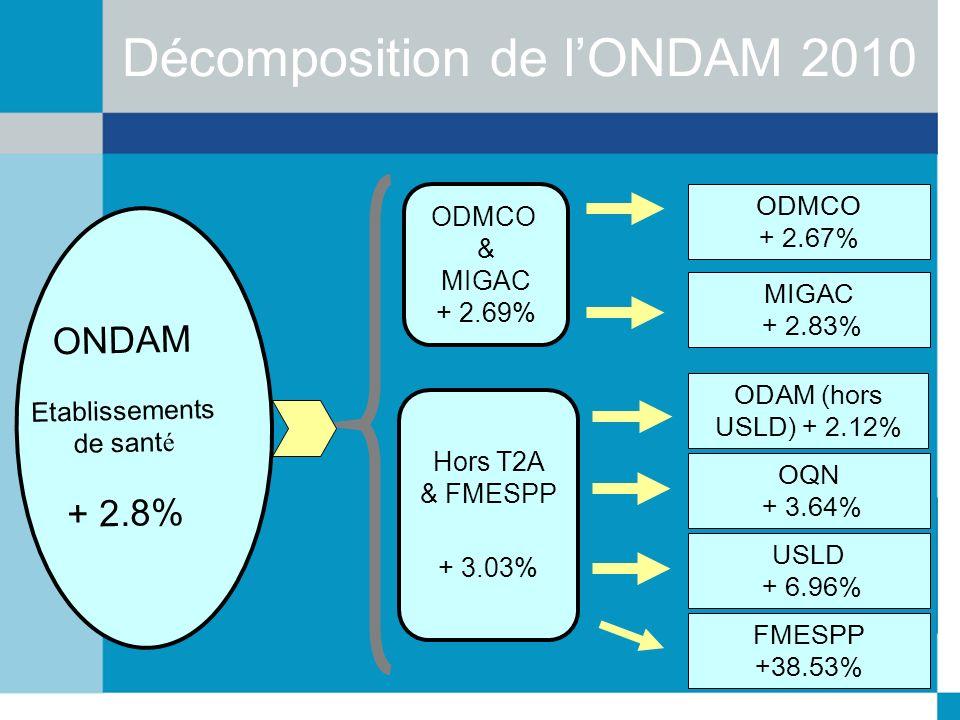 Décomposition de lONDAM 2010 ONDAM Etablissements de sant é + 2.8% Hors T2A & FMESPP + 3.03% ODAM (hors USLD) + 2.12% OQN + 3.64% ODMCO & MIGAC + 2.69