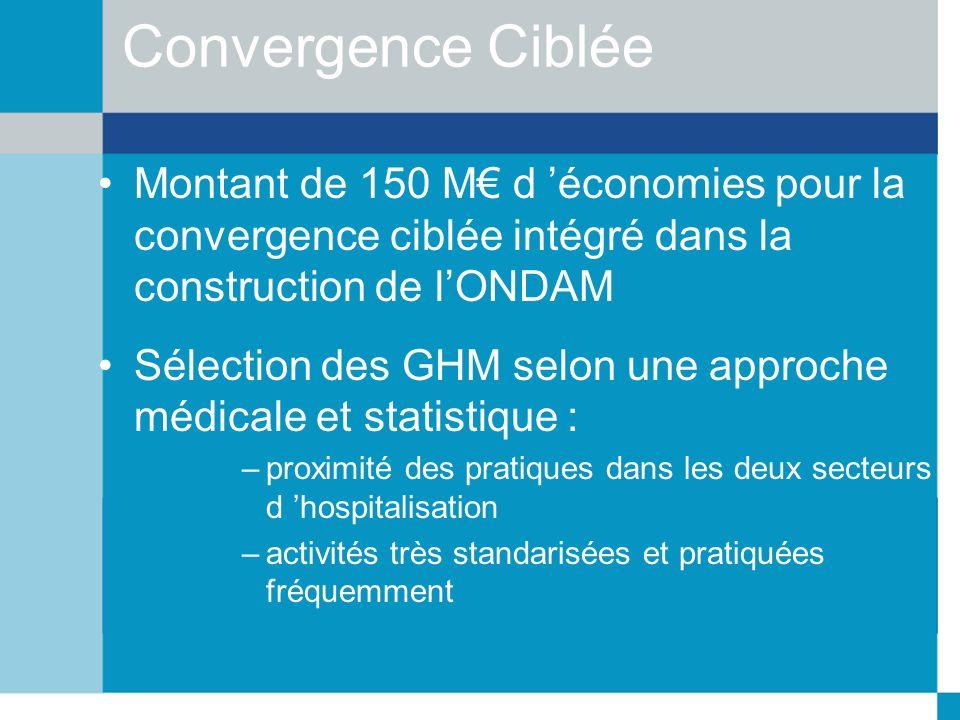 Convergence Ciblée Montant de 150 M d économies pour la convergence ciblée intégré dans la construction de lONDAM Sélection des GHM selon une approche