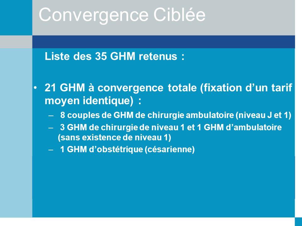 Convergence Ciblée Liste des 35 GHM retenus : 21 GHM à convergence totale (fixation dun tarif moyen identique) : – 8 couples de GHM de chirurgie ambul