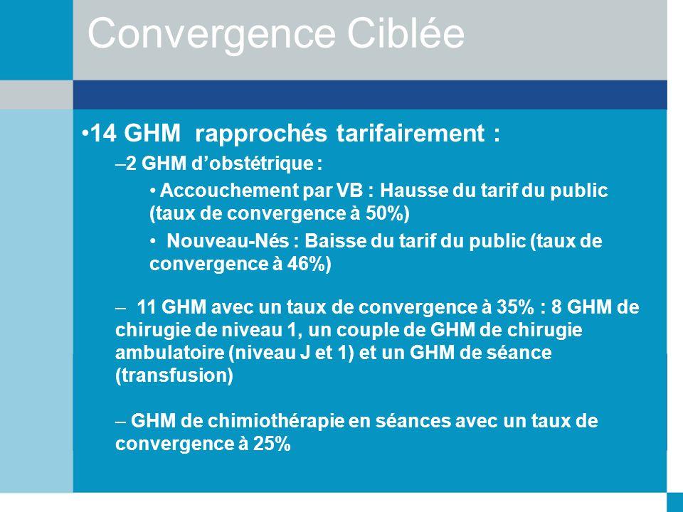 Convergence Ciblée 14 GHM rapprochés tarifairement : –2 GHM dobstétrique : Accouchement par VB : Hausse du tarif du public (taux de convergence à 50%)