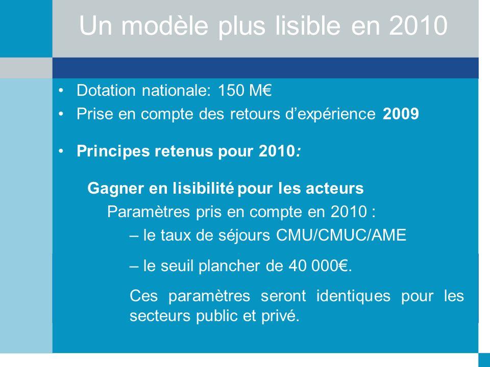 Un modèle plus lisible en 2010 Dotation nationale: 150 M Prise en compte des retours dexpérience 2009 Principes retenus pour 2010: Gagner en lisibilit