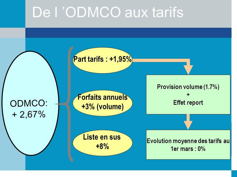 Liste en sus +8% Provision volume (1.7%) + Effet report De l ODMCO aux tarifs ODMCO: + 2,67% Part tarifs : +1,95% Forfaits annuels +3% (volume) Evolut