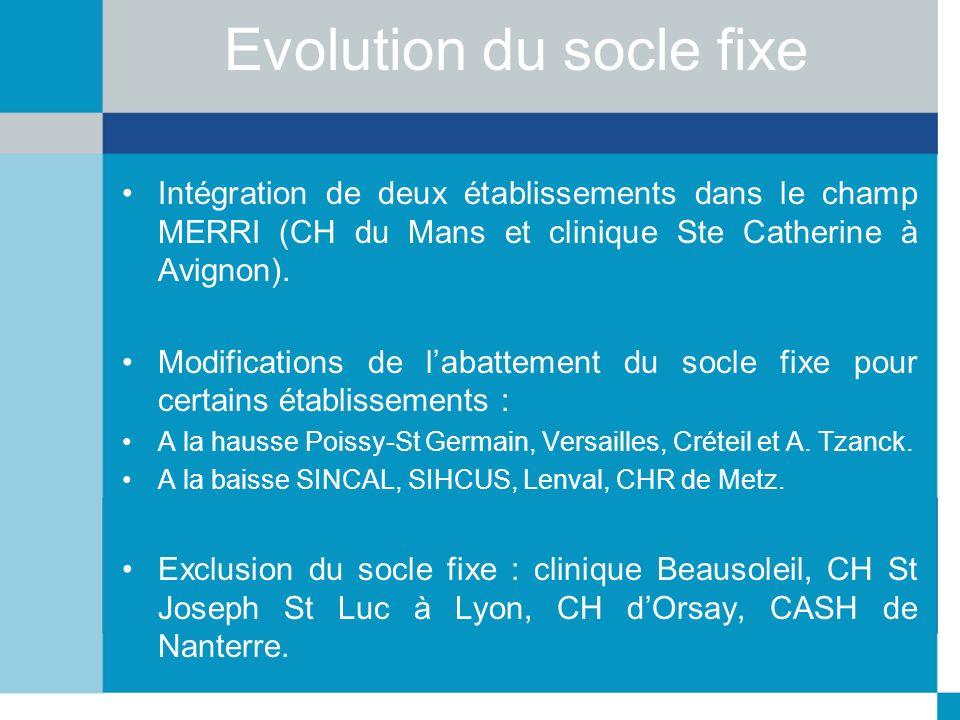 Evolution du socle fixe Intégration de deux établissements dans le champ MERRI (CH du Mans et clinique Ste Catherine à Avignon). Modifications de laba