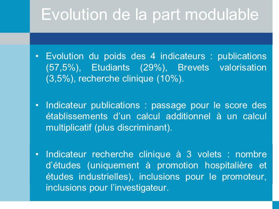 Evolution de la part modulable Evolution du poids des 4 indicateurs : publications (57,5%), Etudiants (29%), Brevets valorisation (3,5%), recherche cl