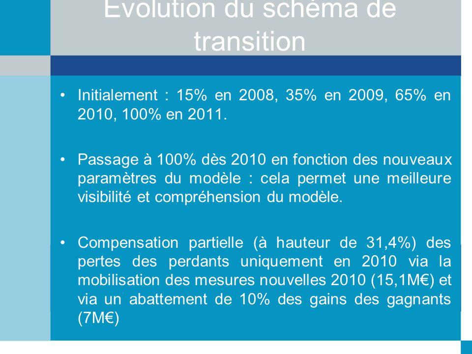Evolution du schéma de transition Initialement : 15% en 2008, 35% en 2009, 65% en 2010, 100% en 2011. Passage à 100% dès 2010 en fonction des nouveaux
