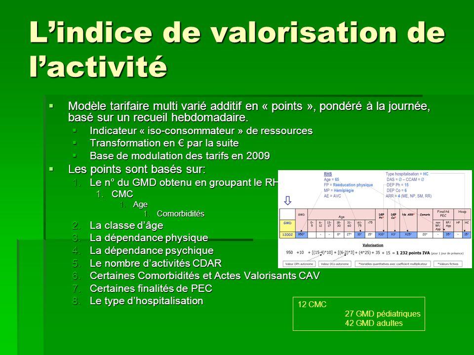 Lindice de valorisation de lactivité Modèle tarifaire multi varié additif en « points », pondéré à la journée, basé sur un recueil hebdomadaire. Modèl
