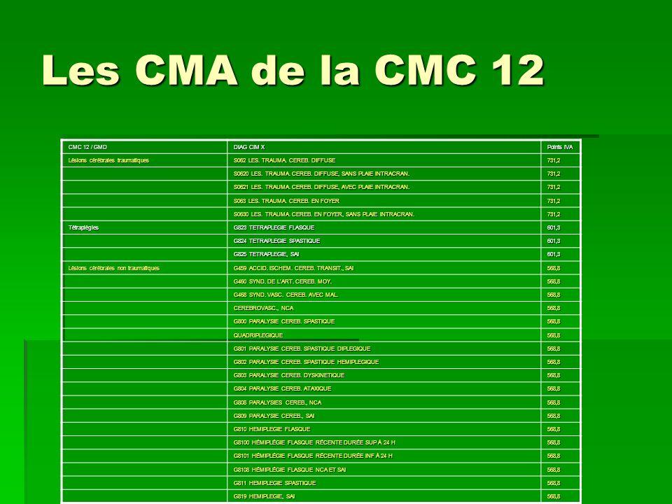Les CMA de la CMC 12 CMC 12 / GMD DIAG CIM X Points IVA Lésions cérébrales traumatiques S062 LES. TRAUMA. CEREB. DIFFUSE 731,2 S0620 LES. TRAUMA. CERE