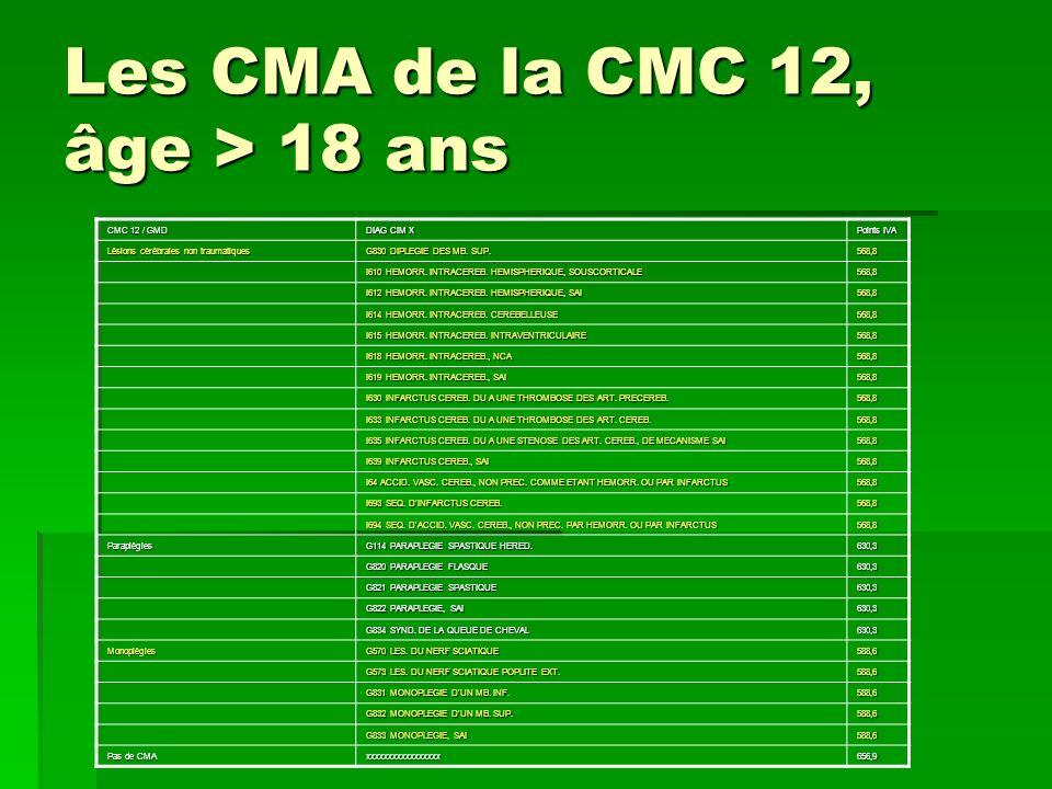 Les CMA de la CMC 12, âge > 18 ans CMC 12 / GMD DIAG CIM X Points IVA Lésions cérébrales non traumatiques G830 DIPLEGIE DES MB. SUP. 568,8 I610 HEMORR