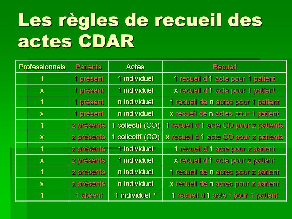 Les règles de recueil des actes CDAR ProfessionnelsPatientsActesRecueil 1 1 présent 1 individuel 1 recueil d1 acte pour 1 patient x 1 présent 1 indivi
